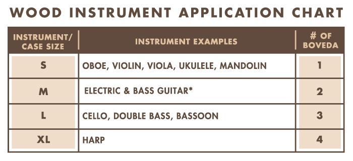 Oboes, Violins, Violas, Ukuleles, and Mandolins need 1 Boveda. Electric and Bass Guitars need 2 Bovedas. Cellos, Double Bass, and Bassoons need 3 Bovedas. Harps need 4 Bovedas.
